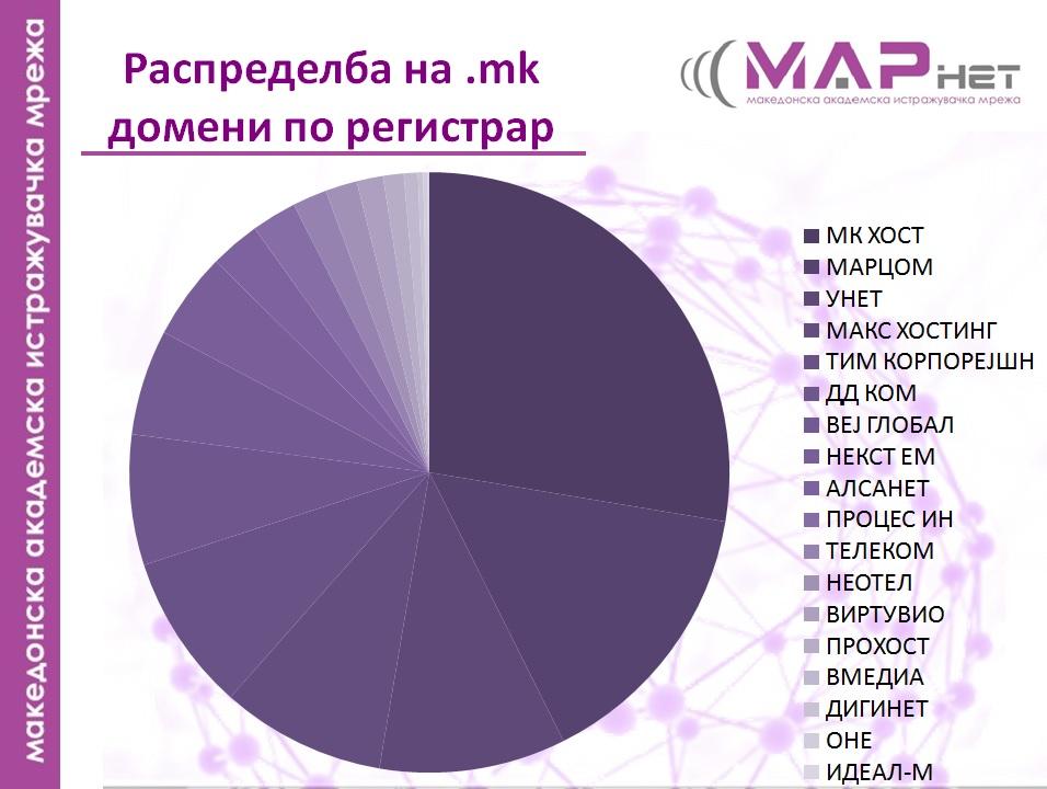 marnet1
