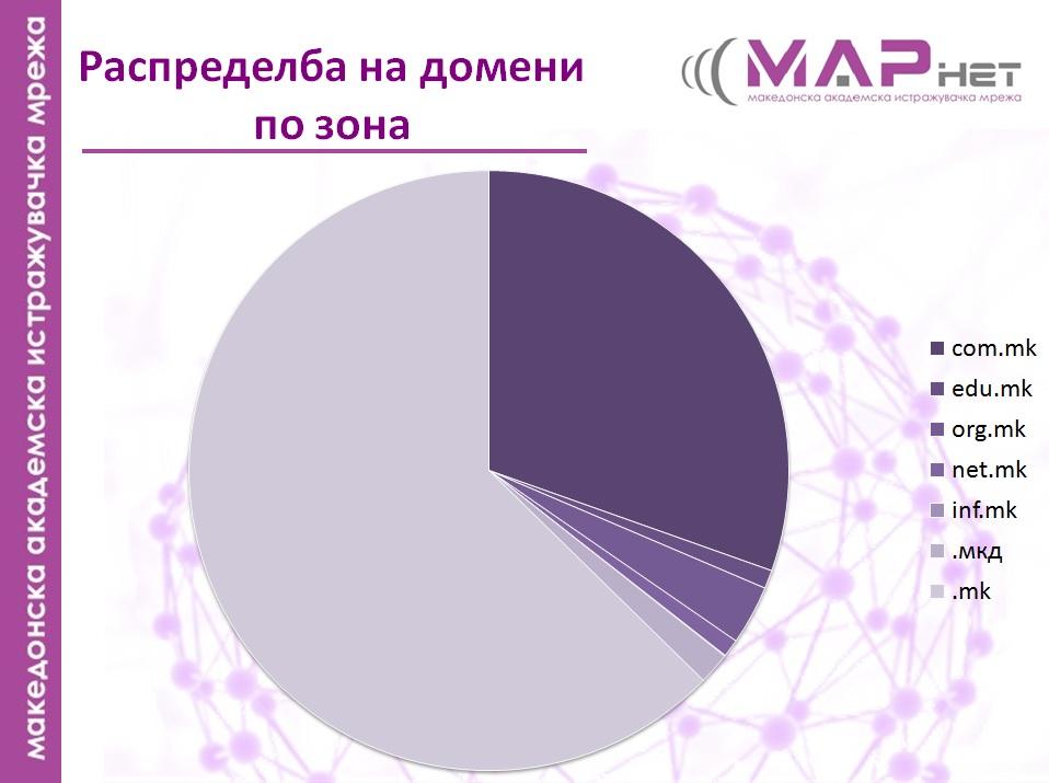 marnet2